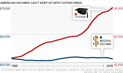 College tuition costs continue to rise